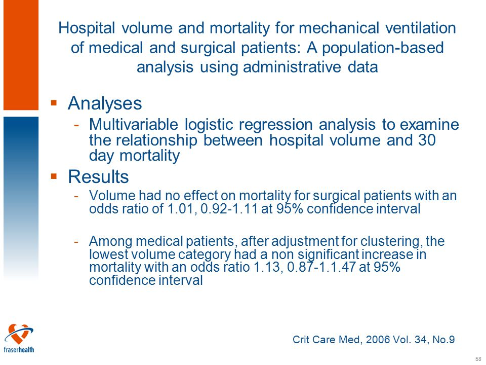 58 Hospital volume and mortality for mechanical ventilation of medical and surgical patients: A population-based analysis using administrative data  Analyses -Multivariable logistic regression analysis to examine the relationship between hospital volume and 30 day mortality  Results -Volume had no effect on mortality for surgical patients with an odds ratio of 1.01, 0.92-1.11 at 95% confidence interval -Among medical patients, after adjustment for clustering, the lowest volume category had a non significant increase in mortality with an odds ratio 1.13, 0.87-1.1.47 at 95% confidence interval Crit Care Med, 2006 Vol.