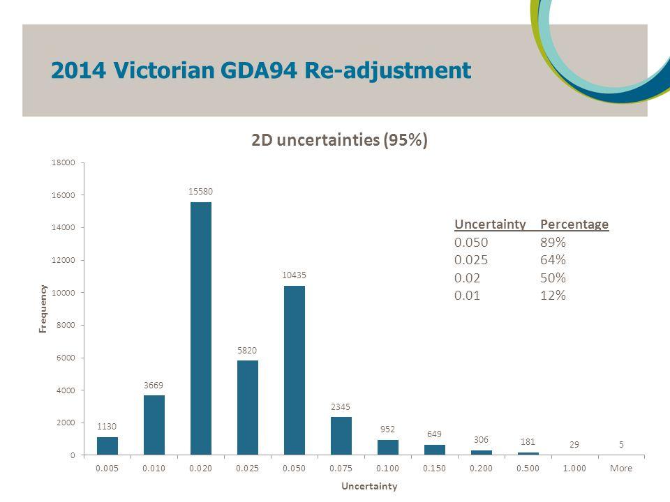 2014 Victorian GDA94 Re-adjustment 18 CorrectionPercentage 0.050 97% 0.02581% 0.0244% 0.0110%
