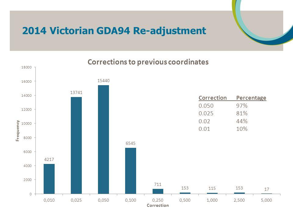 2014 Victorian AHD71 Re-adjustment 19 UncertaintyPercentage 0.050 91% 0.02560% 0.0248% 0.01 7%