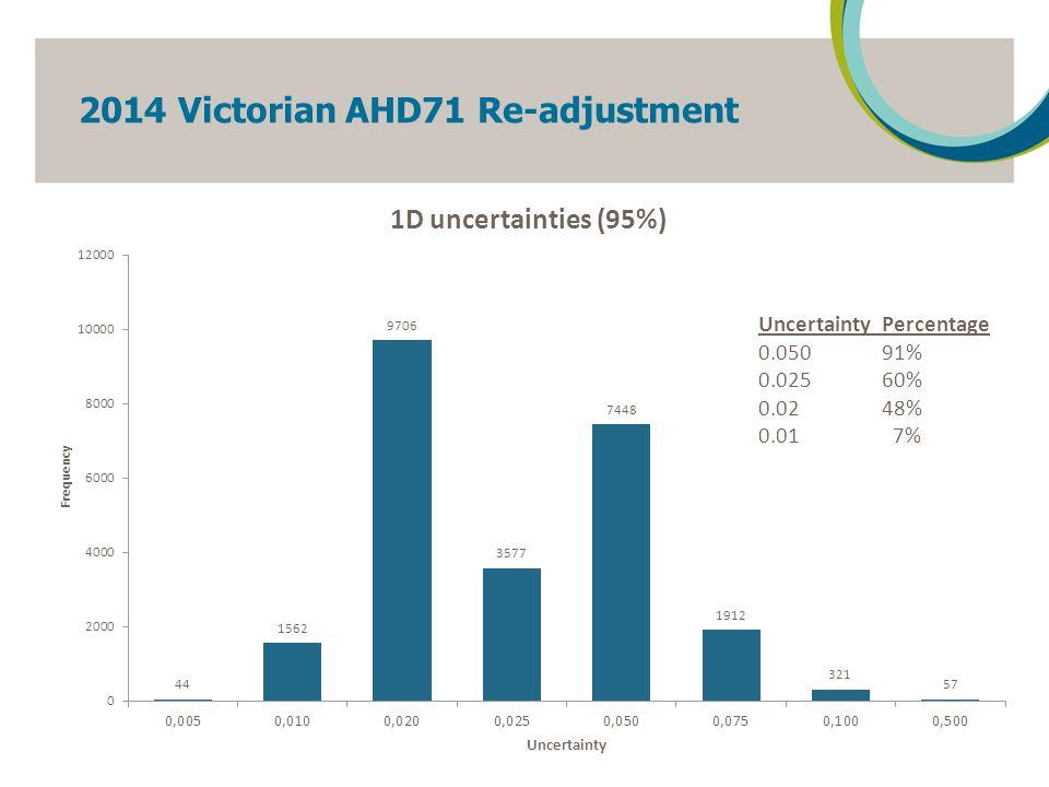 GDA94 - initial establishment 20 GDA94 constraints