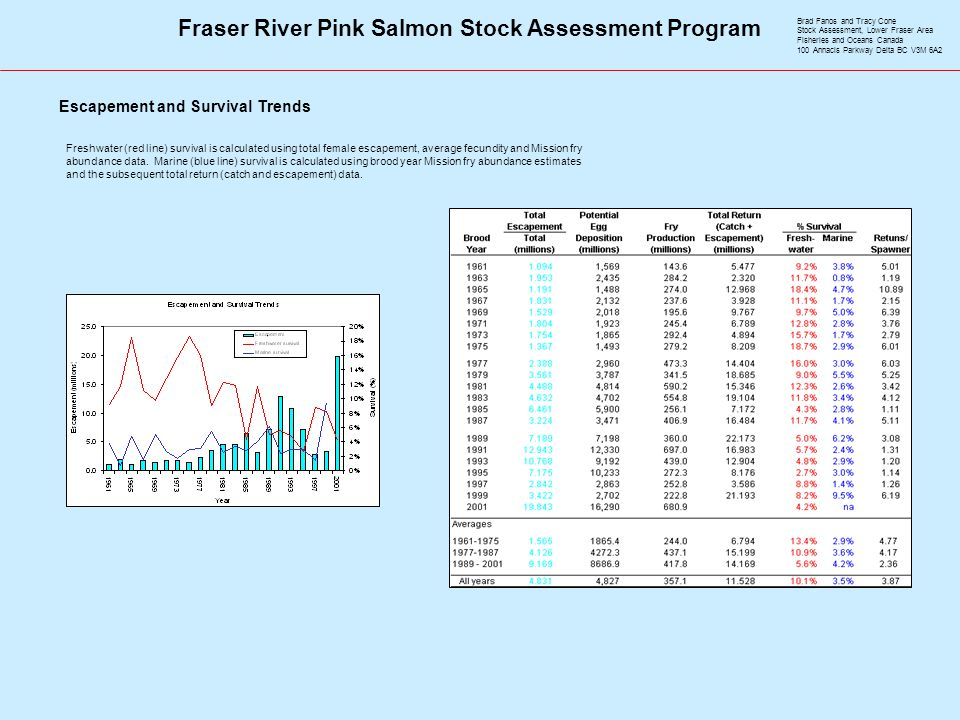 Fraser River Pink Salmon Stock Assessment Program Brad Fanos and Tracy Cone Stock Assessment, Lower Fraser Area Fisheries and Oceans Canada 100 Annacis Parkway Delta BC V3M 6A2 Escapement and Survival Trends Freshwater (red line) survival is calculated using total female escapement, average fecundity and Mission fry abundance data.