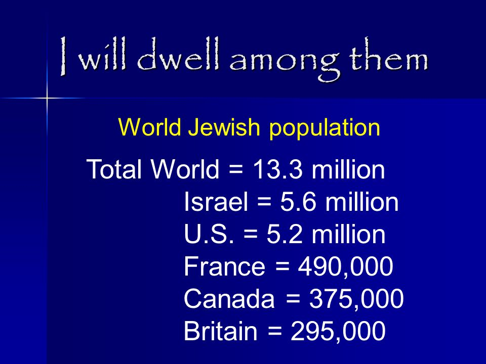 I will dwell among them Total World = 13.3 million Israel = 5.6 million U.S. = 5.2 million France = 490,000 Canada = 375,000 Britain = 295,000 World J