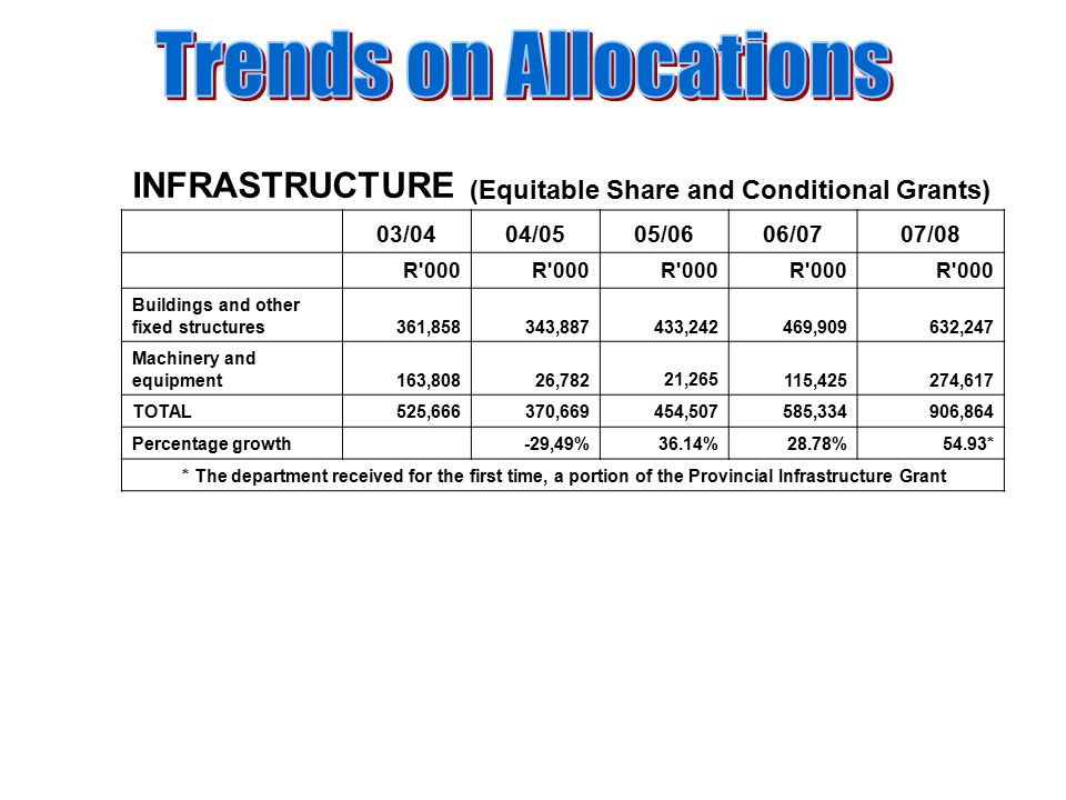 INFRASTRUCTURE (Equitable Share and Conditional Grants) 03/0404/0505/0606/0707/08 R 000 Buildings and other fixed structures 361,858 343,887 433,242 469,909 632,247 Machinery and equipment 163,808 26,782 21,265 115,425 274,617 TOTAL 525,666370,669 454,507 585,334 906,864 Percentage growth-29,49%36.14%28.78%54.93* * The department received for the first time, a portion of the Provincial Infrastructure Grant