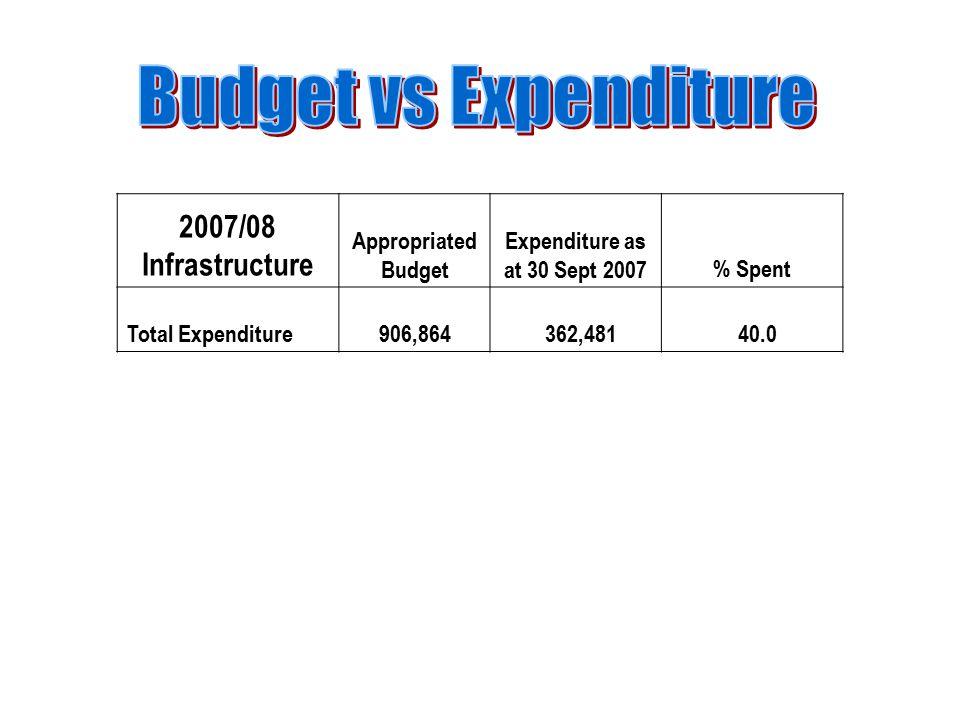2007/08 Infrastructure Appropriated Budget Expenditure as at 30 Sept 2007% Spent Total Expenditure906,864 362,481 40.0