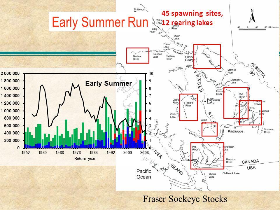 Early Summer Run Fraser Sockeye Stocks 45 spawning sites, 12 rearing lakes