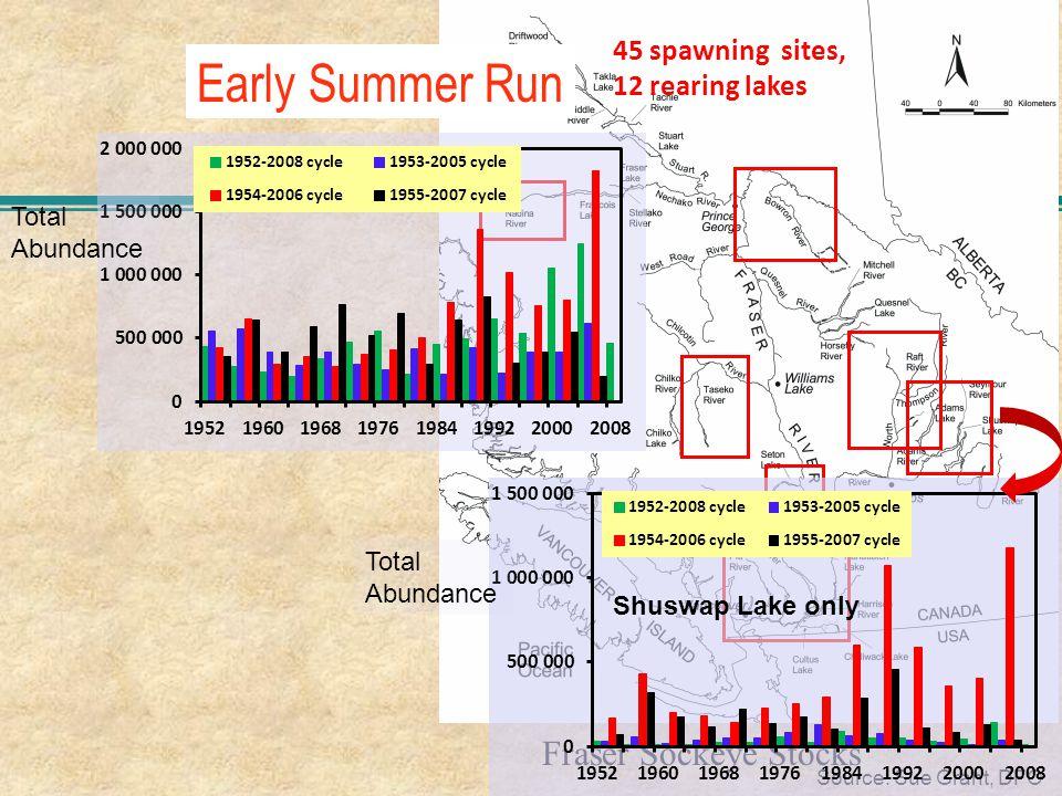 Early Summer Run Fraser Sockeye Stocks Source: Sue Grant, DFO Total Abundance Total Abundance Shuswap Lake only 45 spawning sites, 12 rearing lakes