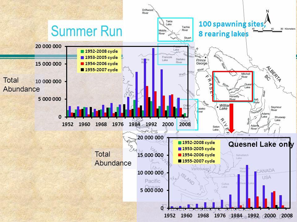 Summer Run Fraser Sockeye Stocks Source: Sue Grant, DFO Total Abundance Quesnel Lake only Total Abundance 100 spawning sites, 8 rearing lakes