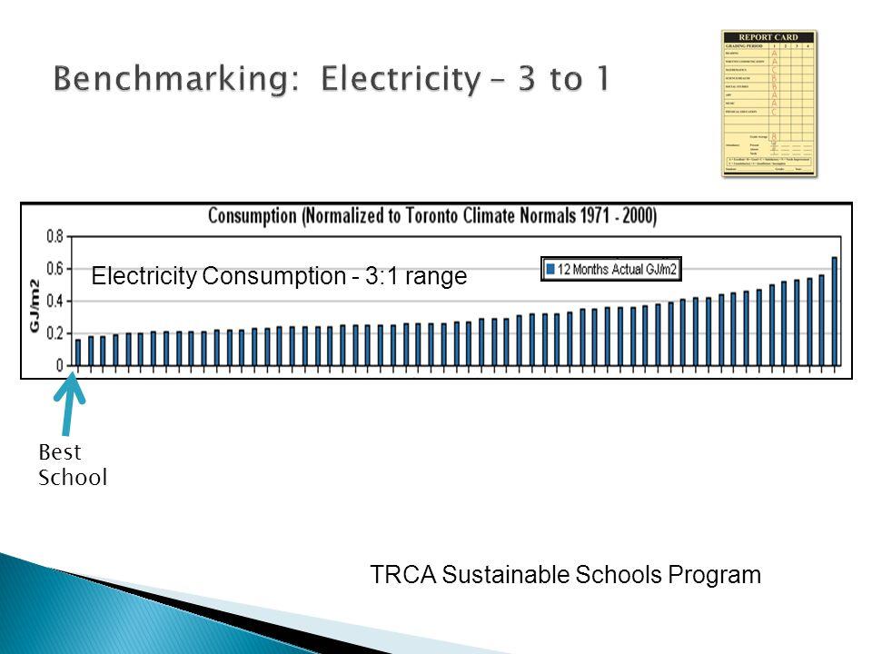 Electricity Consumption - 3:1 range TRCA Sustainable Schools Program Best School