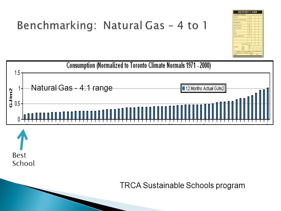 Natural Gas - 4:1 range TRCA Sustainable Schools program Best School