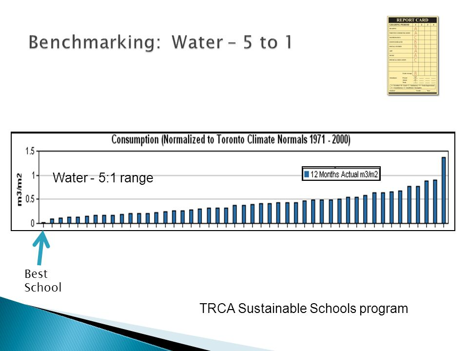  Sustainable Schools Program  Sharing benchmark information inspired significant savings and ongoing improved practices  Design charettes led to design improvements and performance targets for new schools