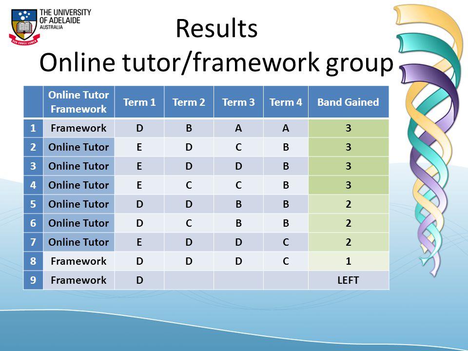 Results Online tutor/framework group Online Tutor Framework Term 1Term 2Term 3Term 4Band Gained 1FrameworkDBAA3 2Online TutorEDCB3 3 EDDB3 4 ECCB3 5 DDBB2 6 DCBB2 7 EDDC2 8FrameworkDDDC1 9 DLEFT