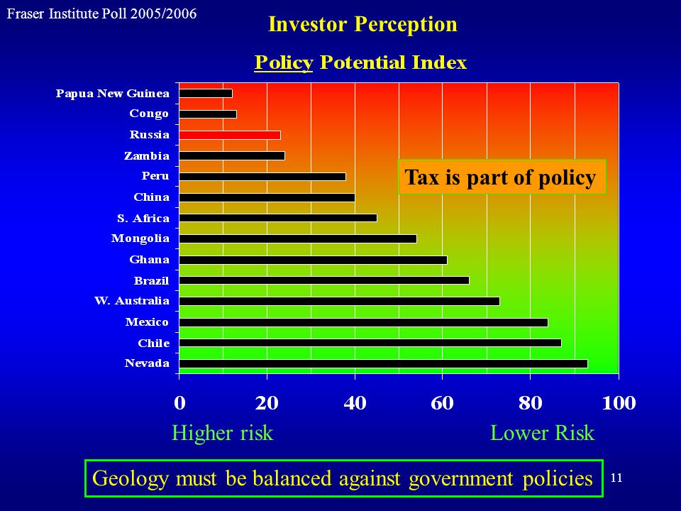 11 Fraser Institute Poll 2005/2006 Geology must be balanced against government policies Higher risk Lower Risk Tax is part of policy Investor Perception