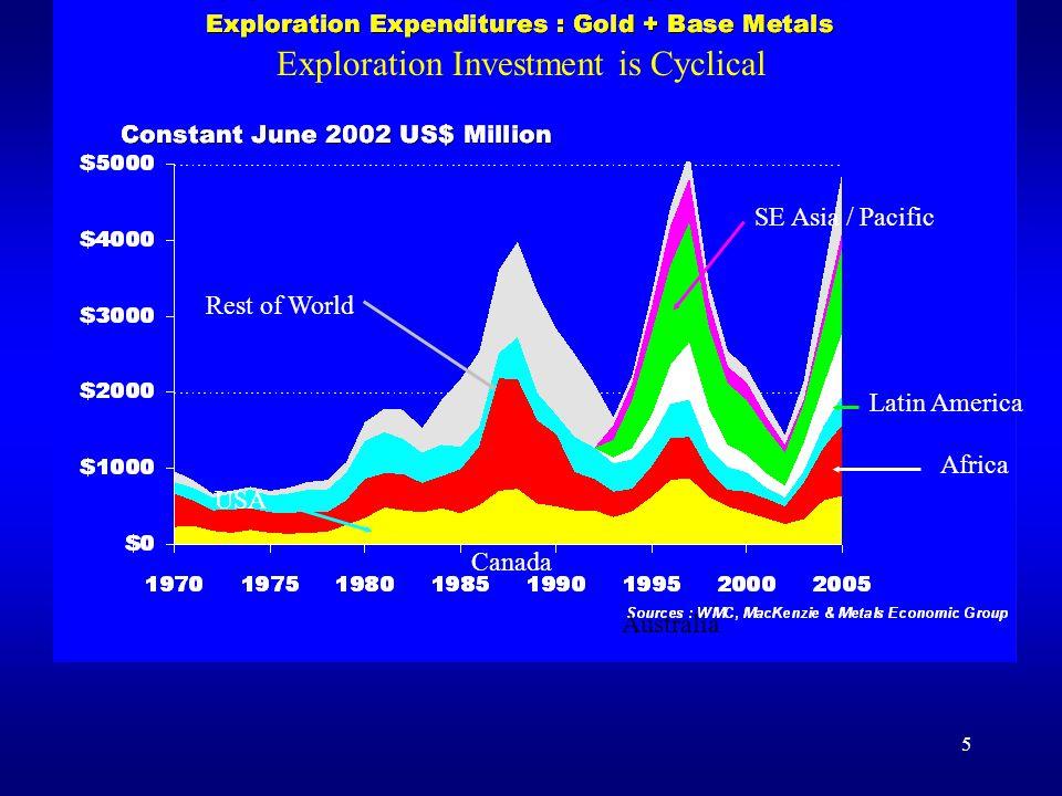 6 Source: MEG, WMC, ABM 1997 – $5 billion 2002 – $1.7 billion 2005 - $5.1 billion Investment Cycle Affects All Regions