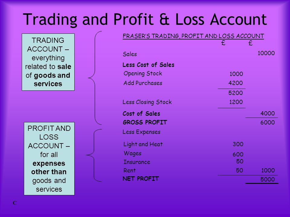 Trading and Profit & Loss Account C FRASER'S TRADING, PROFIT AND LOSS ACCOUNT 5000 NET PROFIT 100050Rent 50 Insurance 600 Wages 300Light and Heat Less
