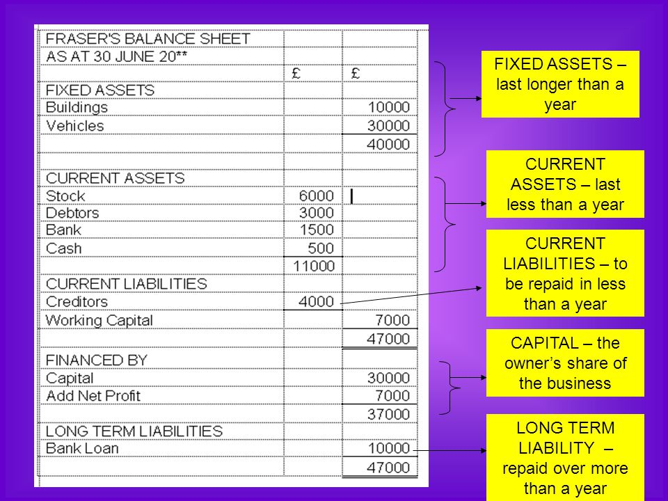 FIXED ASSETS – last longer than a year CURRENT ASSETS – last less than a year CURRENT LIABILITIES – to be repaid in less than a year CAPITAL – the own