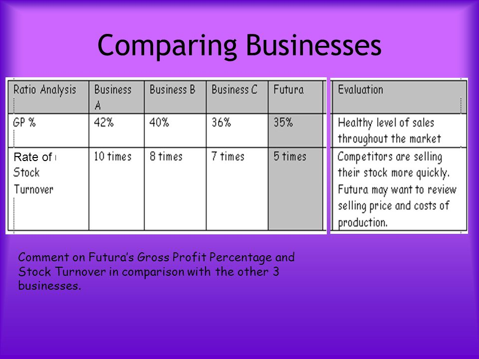 Comparing Businesses Comment on Futura's Gross Profit Percentage and Stock Turnover in comparison with the other 3 businesses. Rate of