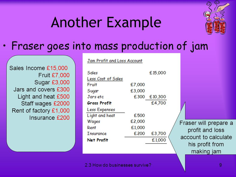 2.3 How do businesses survive?9 Another Example Fraser goes into mass production of jam Sales Income £15,000 Fruit £7,000 Sugar £3,000 Jars and covers