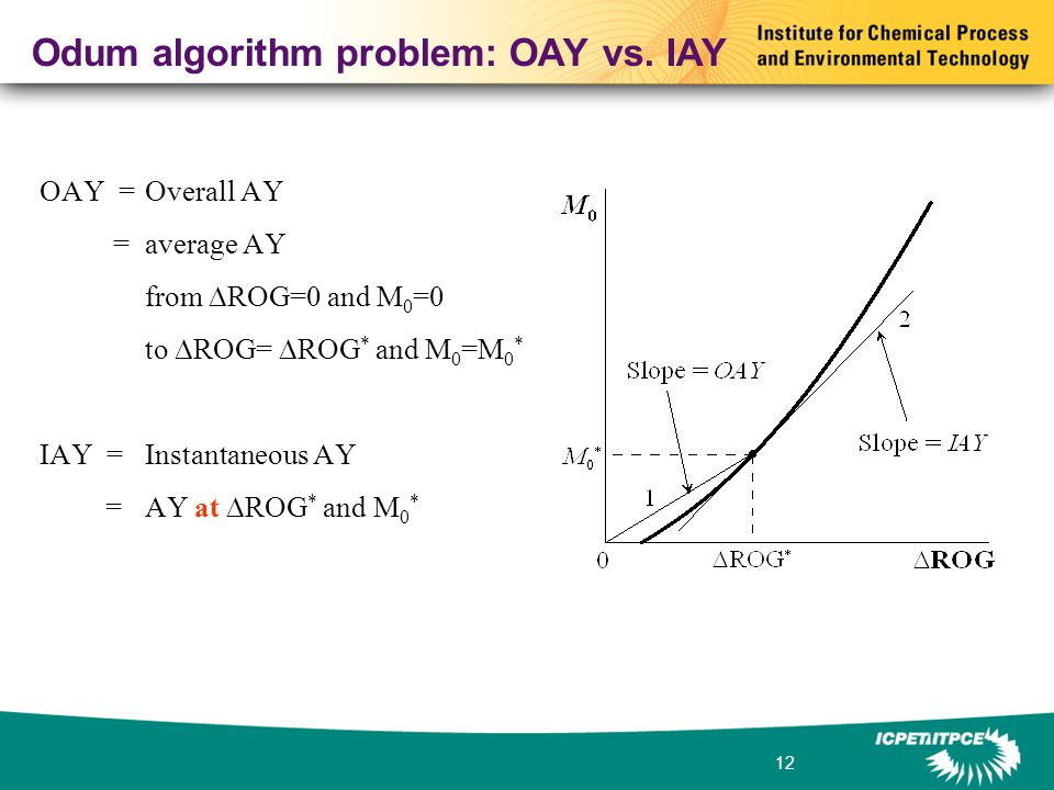 12 Odum algorithm problem: OAY vs.