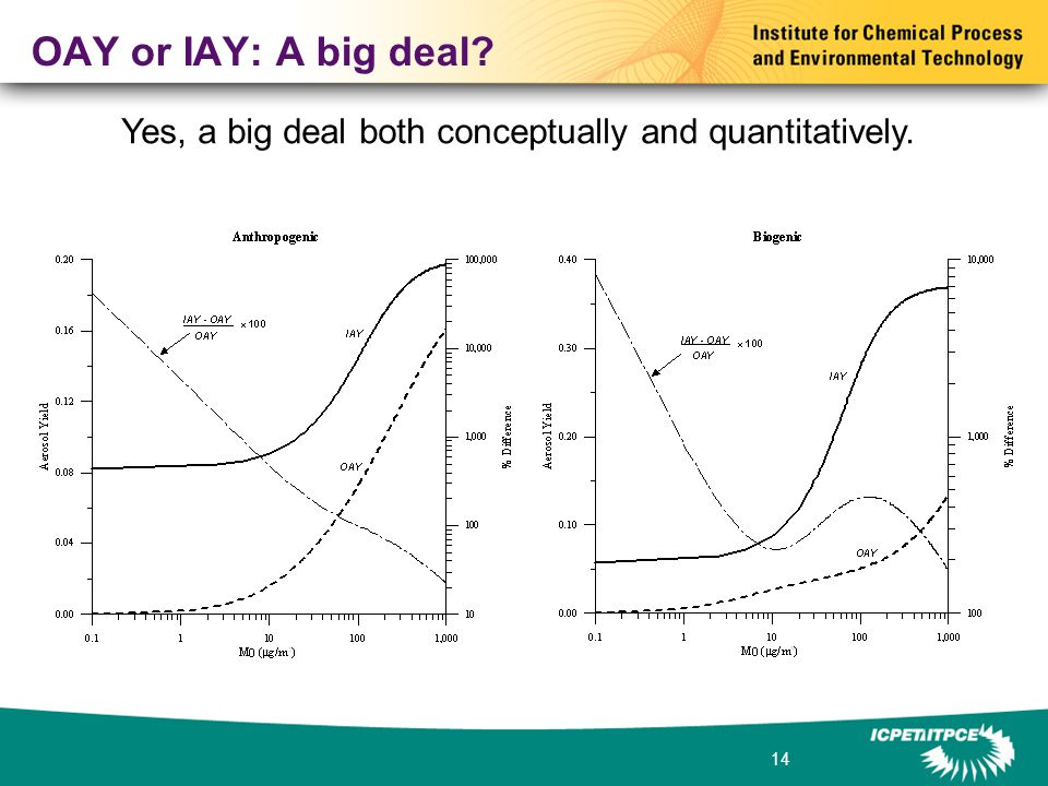14 OAY or IAY: A big deal Yes, a big deal both conceptually and quantitatively.