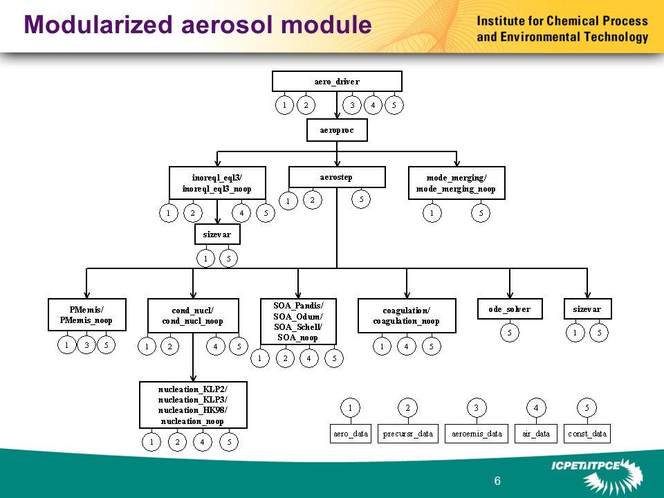 6 Modularized aerosol module