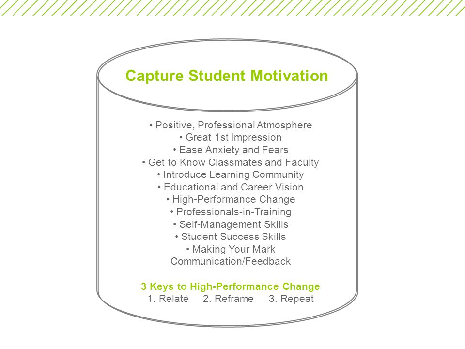 Capture Student Motivation Positive, Professional Atmosphere Great 1st Impression Ease Anxiety and Fears Get to Know Classmates and Faculty Introduce Learning Community Educational and Career Vision High-Performance Change Professionals-in-Training Self-Management Skills Student Success Skills Making Your Mark Communication/Feedback 3 Keys to High-Performance Change 1.