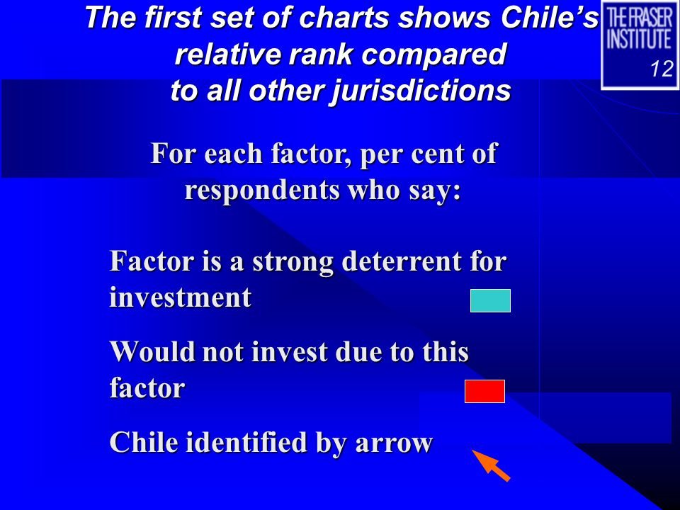 12 The first set of charts shows Chile's relative rank compared to all other jurisdictions For each factor, per cent of respondents who say: Factor is