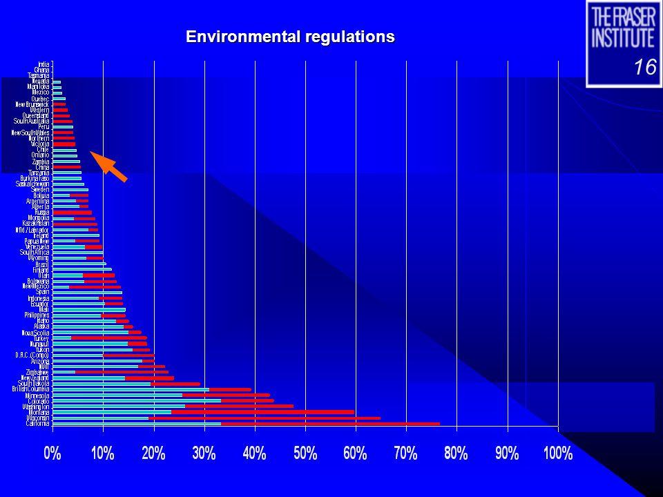 16 Environmental regulations