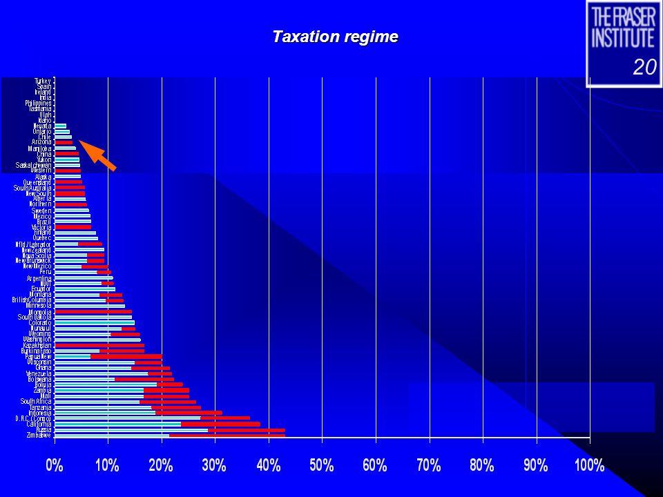 20 Taxation regime