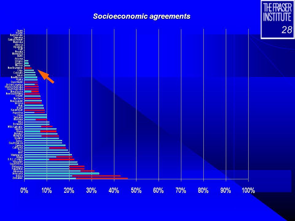 28 Socioeconomic agreements