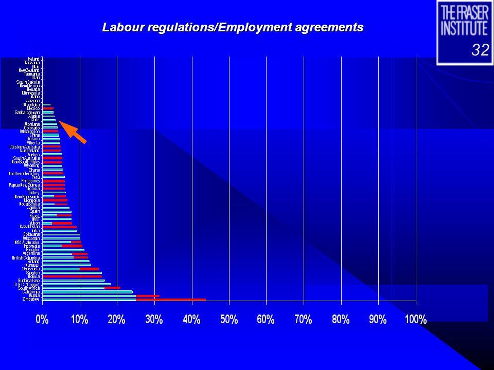 32 Labour regulations/Employment agreements