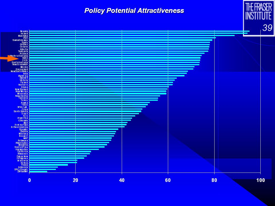 39 Policy Potential Attractiveness