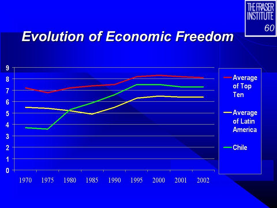 60 Evolution of Economic Freedom