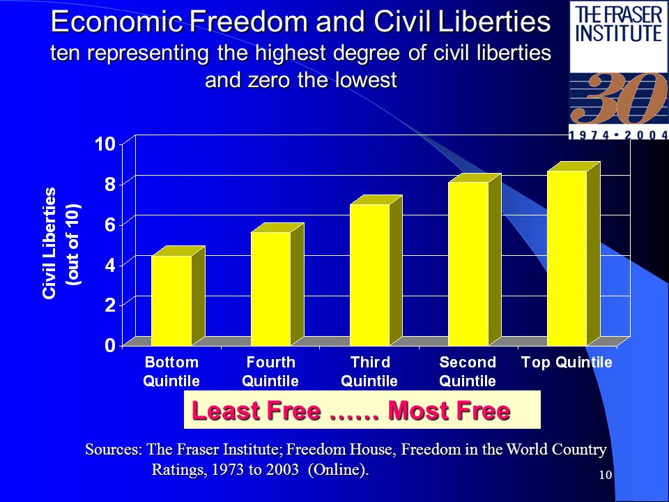 10 Economic Freedom and Civil Liberties ten representing the highest degree of civil liberties and zero the lowest Least Free …… Most Free Sources: The Fraser Institute; Freedom House, Freedom in the World Country Ratings, 1973 to 2003 (Online).