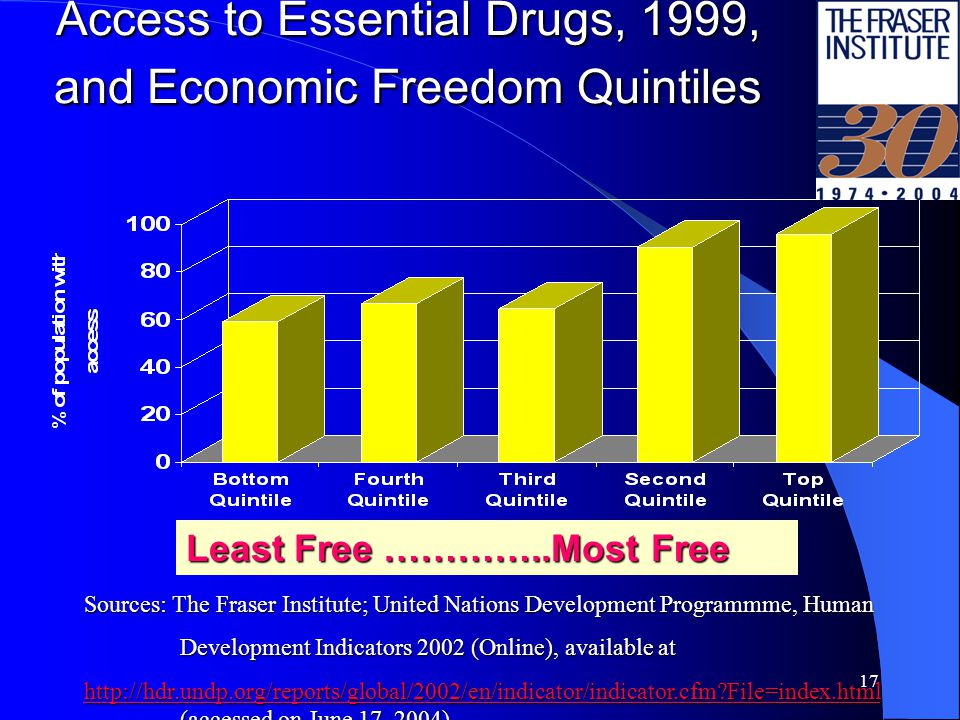 17 Access to Essential Drugs, 1999, and Economic Freedom Quintiles Least Free …………..Most Free Sources: The Fraser Institute; United Nations Development Programmme, Human Development Indicators 2002 (Online), available at http://hdr.undp.org/reports/global/2002/en/indicator/indicator.cfm File=index.html http://hdr.undp.org/reports/global/2002/en/indicator/indicator.cfm File=index.html (accessed on June 17, 2004) http://hdr.undp.org/reports/global/2002/en/indicator/indicator.cfm File=index.html