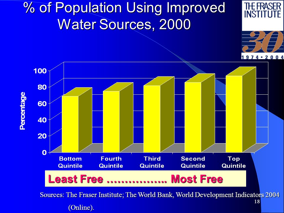 18 % of Population Using Improved Water Sources, 2000 Least Free ……………..