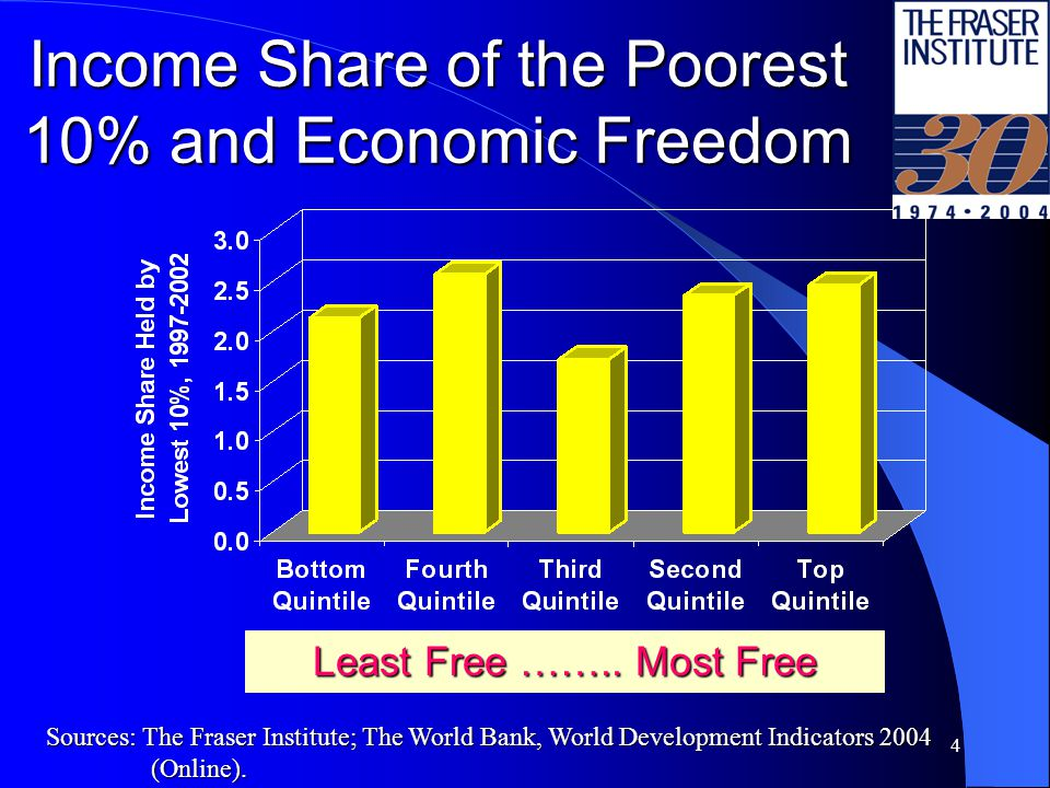 4 Income Share of the Poorest 10% and Economic Freedom Least Free ……..