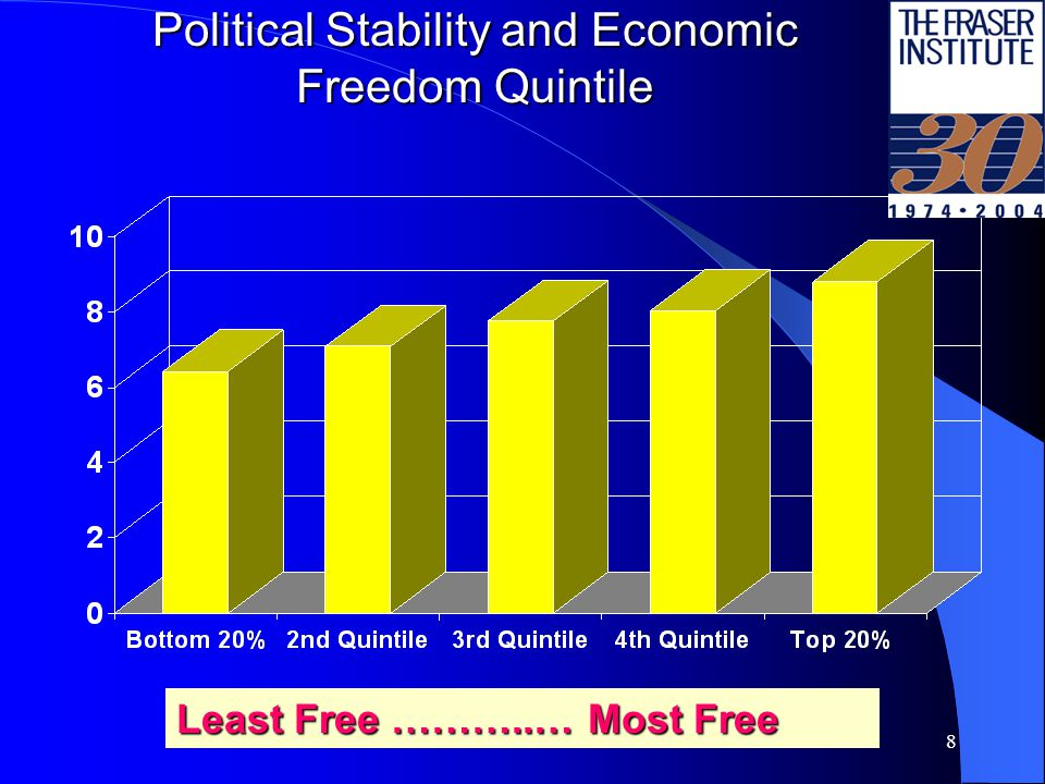8 Political Stability and Economic Freedom Quintile Least Free ………..… Most Free
