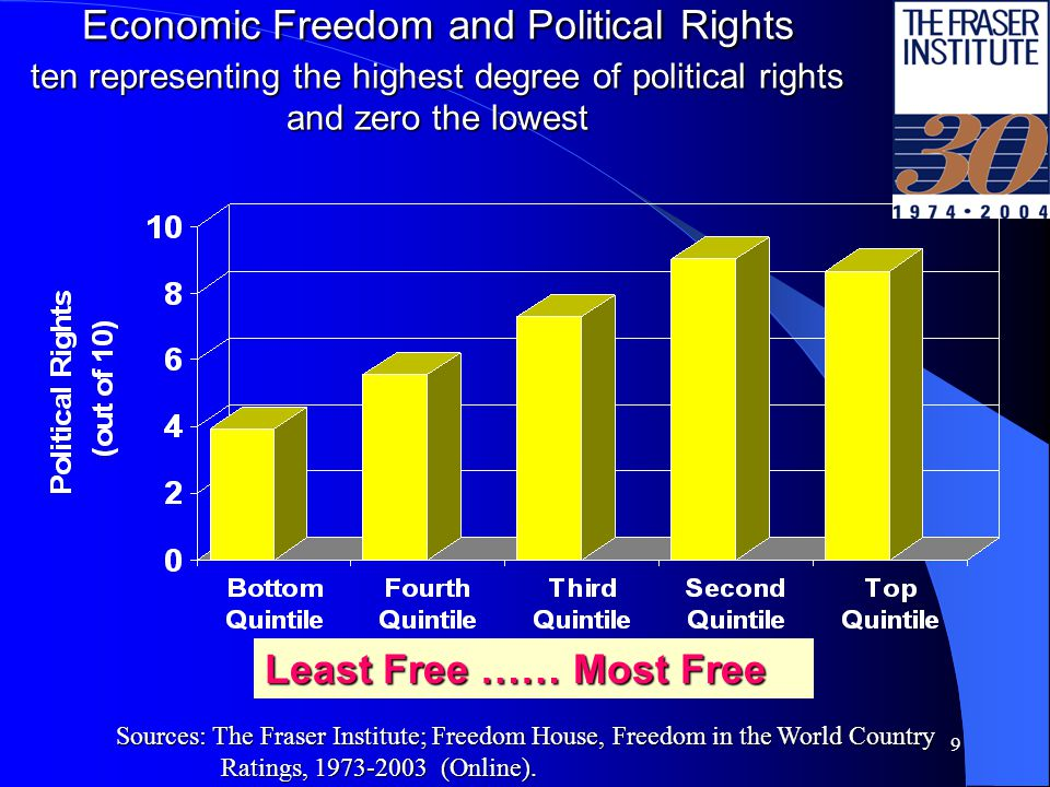 9 Economic Freedom and Political Rights ten representing the highest degree of political rights and zero the lowest Least Free …… Most Free Sources: The Fraser Institute; Freedom House, Freedom in the World Country Ratings, 1973-2003 (Online).