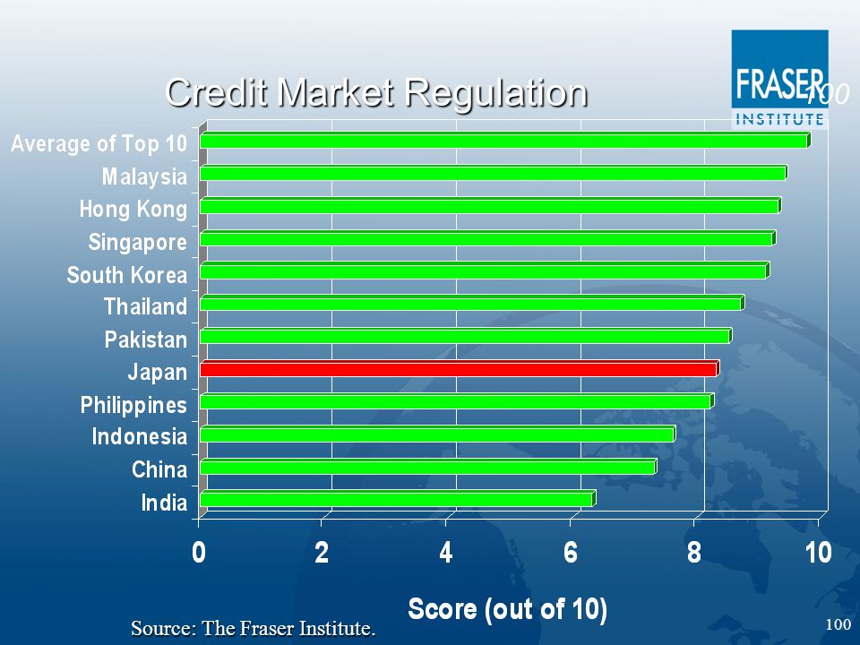 100 Credit Market Regulation Source: The Fraser Institute.
