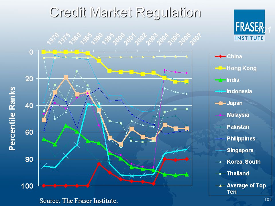 101 Credit Market Regulation Source: The Fraser Institute.