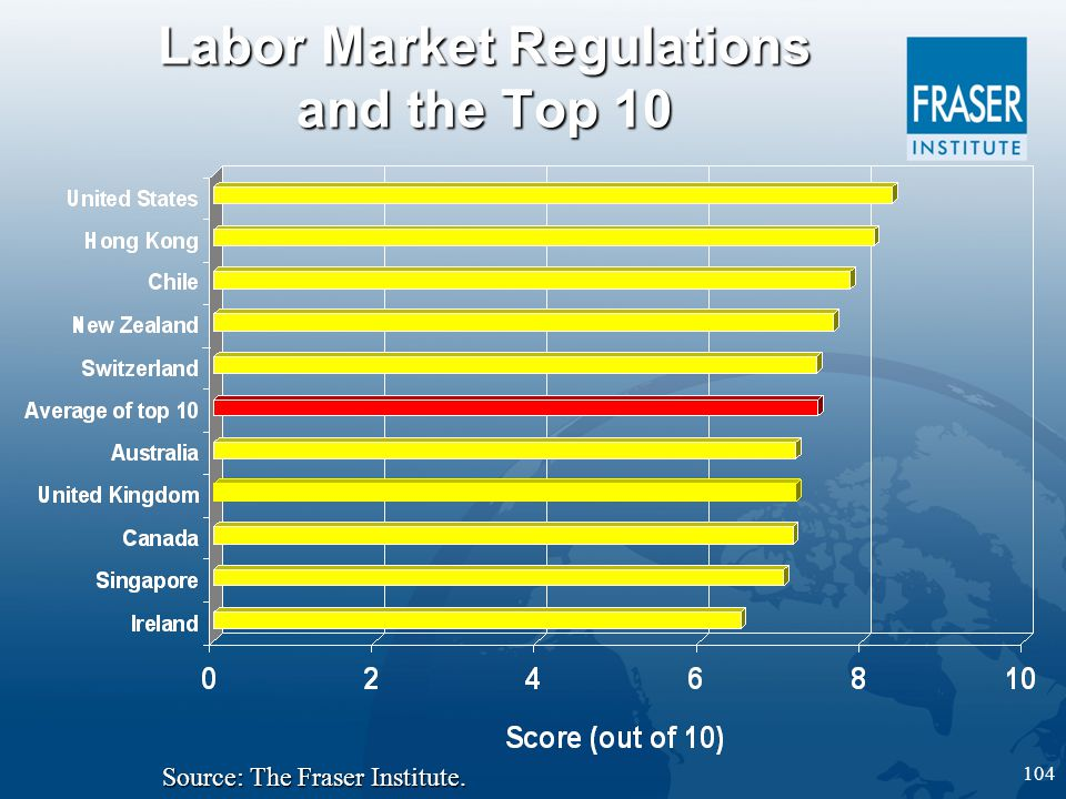 104 Labor Market Regulations and the Top 10 Source: The Fraser Institute.