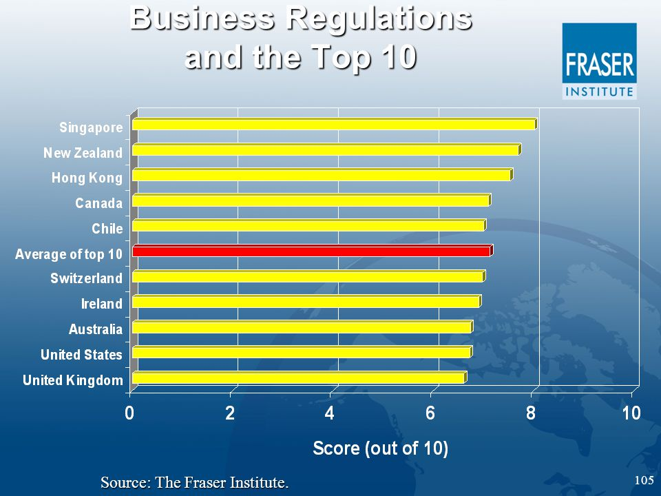 105 Business Regulations and the Top 10 Source: The Fraser Institute.
