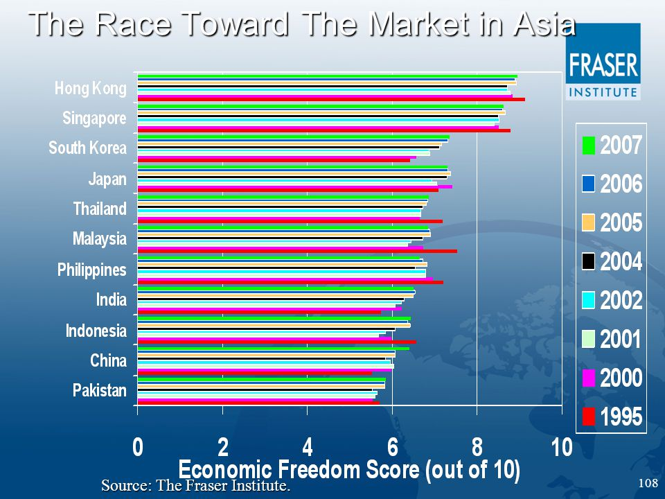 108 The Race Toward The Market in Asia Source: The Fraser Institute.