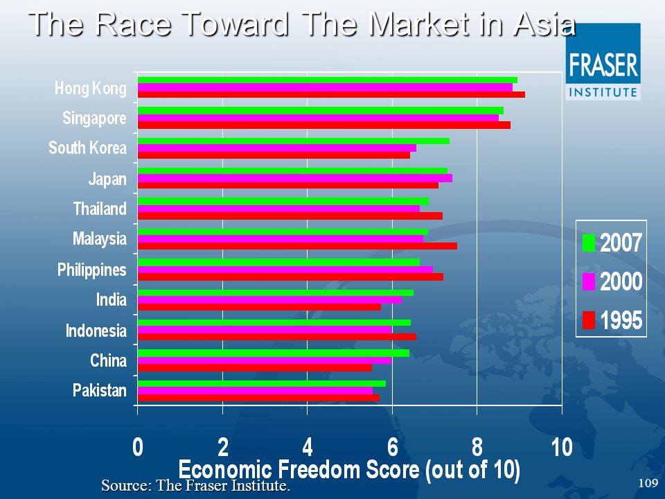 109 The Race Toward The Market in Asia Source: The Fraser Institute.