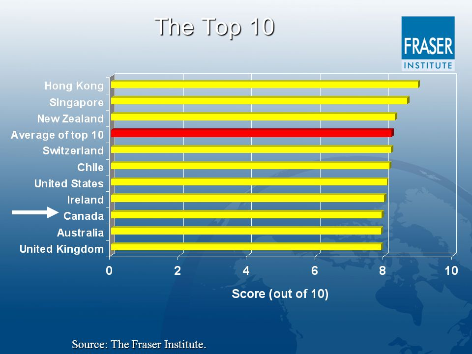 The Top 10 Source: The Fraser Institute.