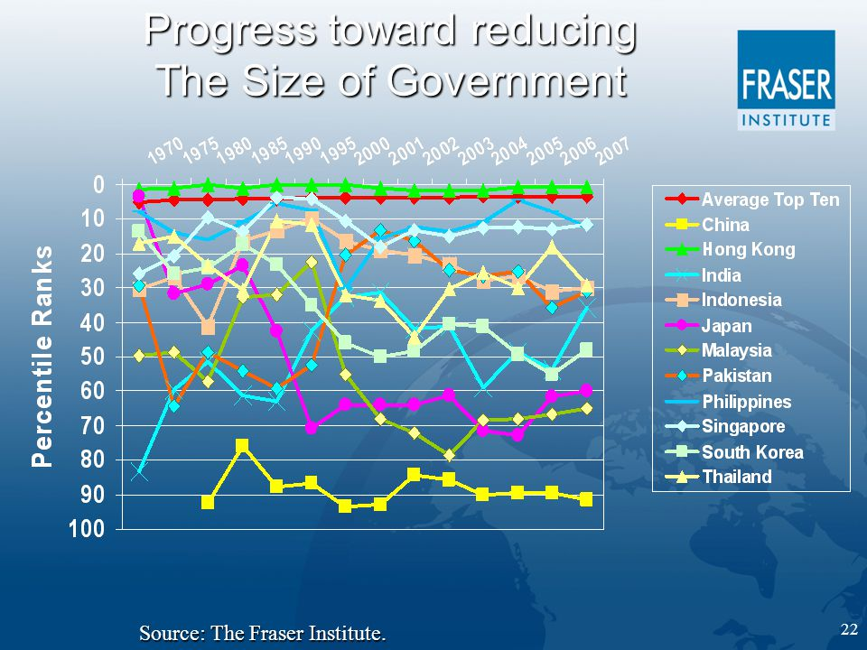 22 Progress toward reducing The Size of Government Source: The Fraser Institute.