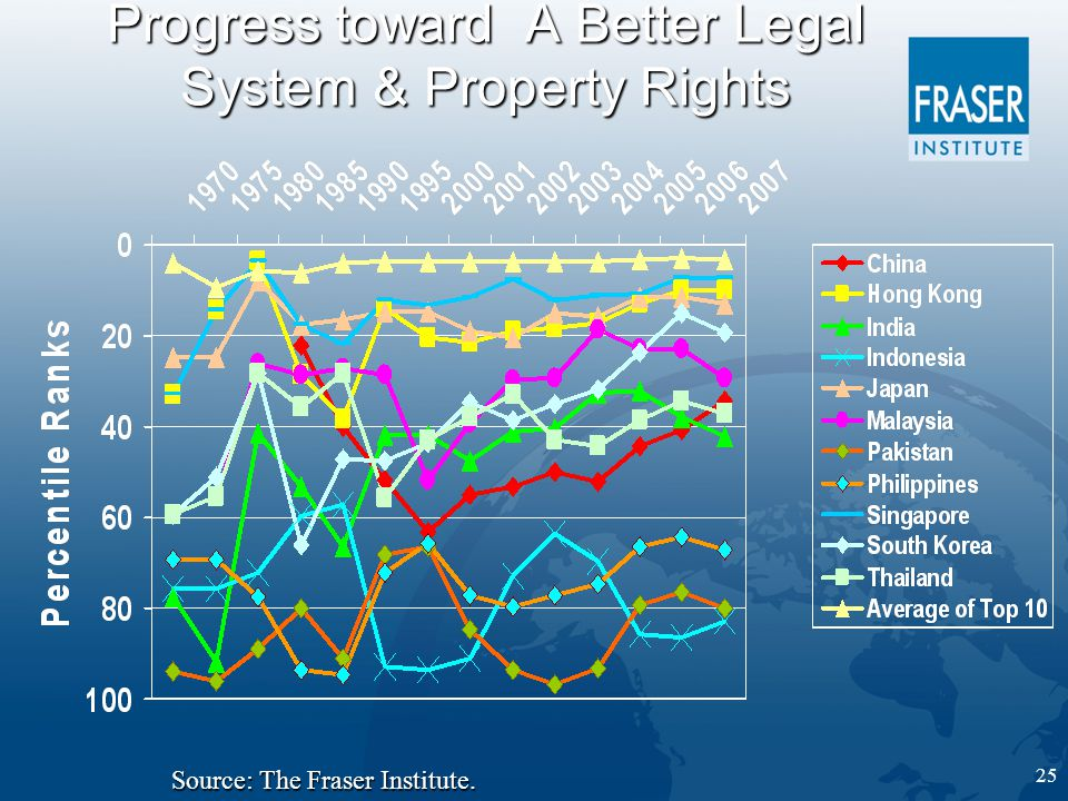 25 Progress toward A Better Legal System & Property Rights Source: The Fraser Institute.