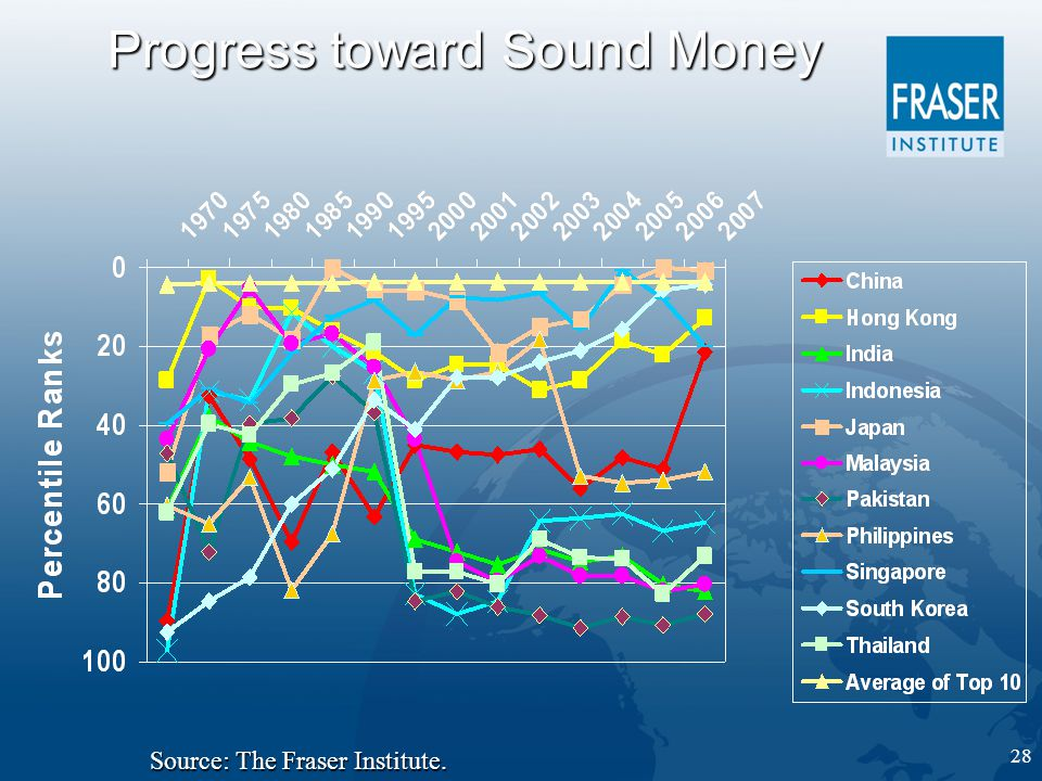 28 Progress toward Sound Money Source: The Fraser Institute.