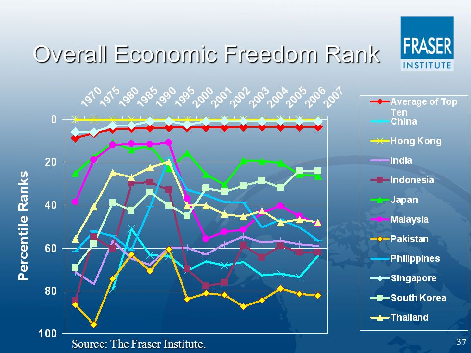 37 Overall Economic Freedom Rank Source: The Fraser Institute.
