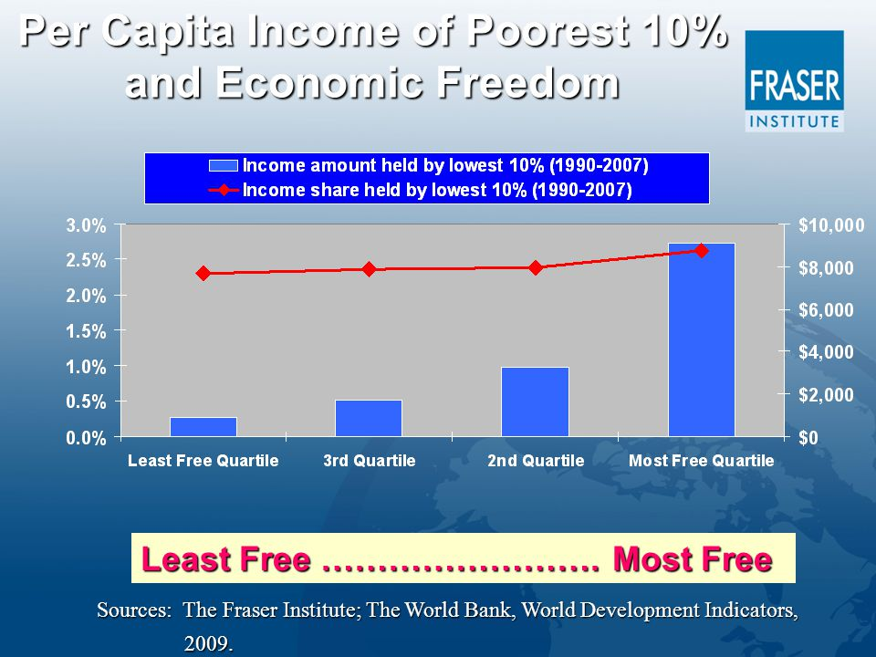 Per Capita Income of Poorest 10% and Economic Freedom Least Free …………………….